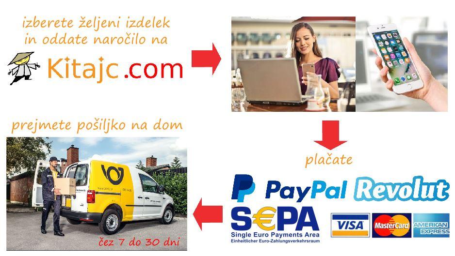 infografika Kitajc.com 1 od 2